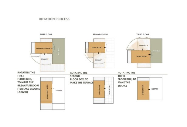 sharifi-ha-house-nextoffice_rotation_process